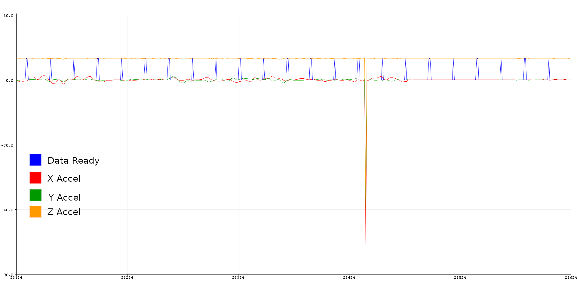 Accelerometer spike Anotated.png