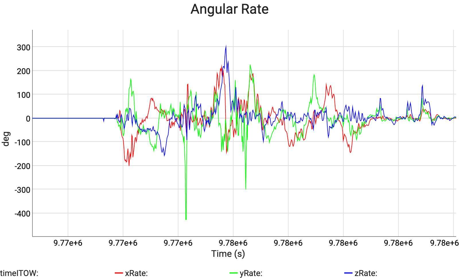 Angular Rate