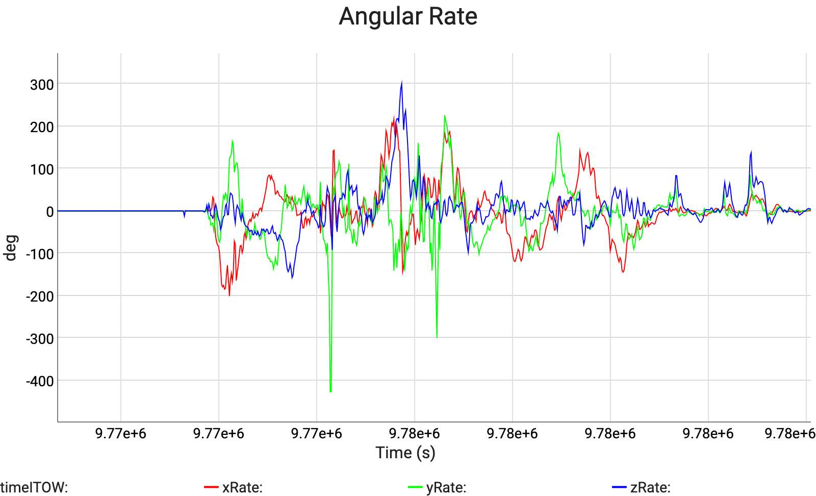 Angular Rate
