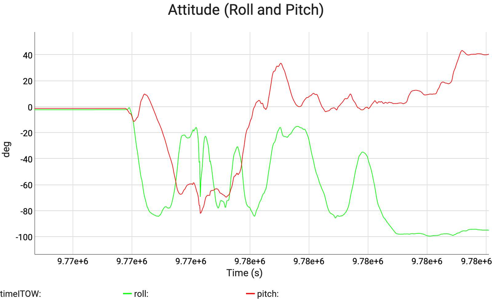 Attitude (Roll and Pitch)