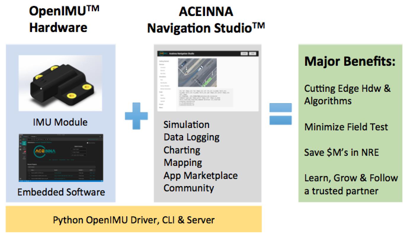 openimu - Aceinna: Leader in MEMS Sensor Technology
