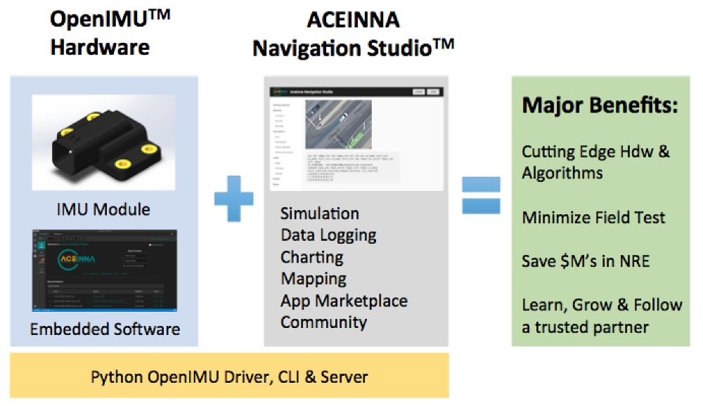 OpenIMU解决方案